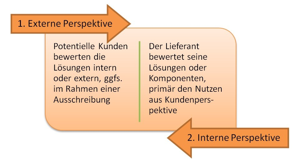 Die externe und interne Perspektive der Solution Evaluation