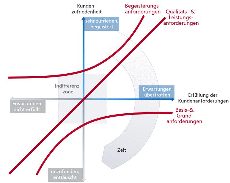 Das Kano-Modell beschreibt den Zusammenhang zwischen Produkteigenschaften und Kundenzufriedenheit