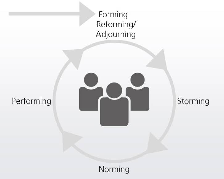 Der Teambildungsprozess mit Phasen