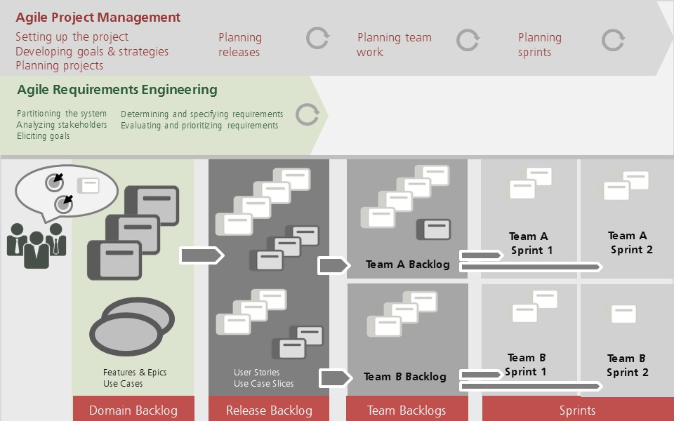 objectiFRPM's support for requirements engineering