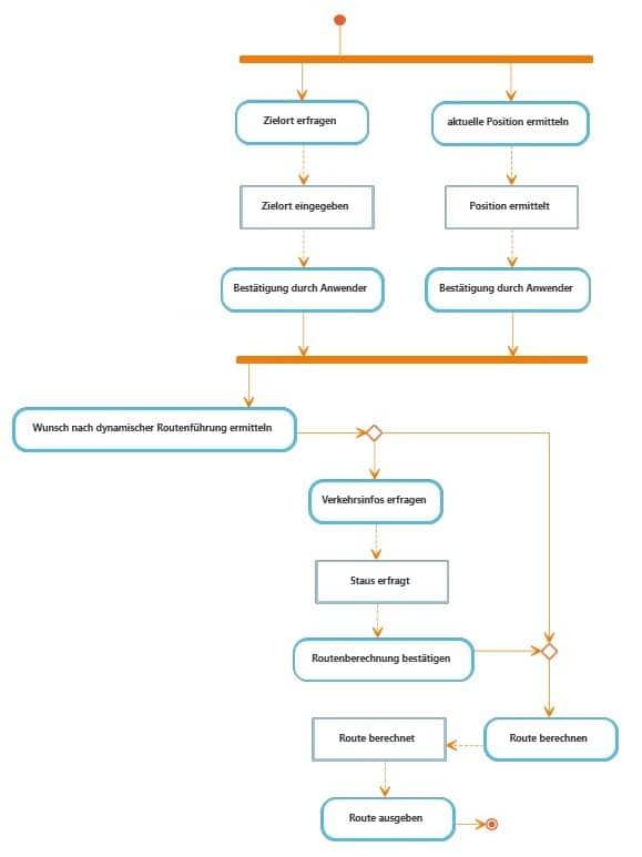 Im Aktivitätsdiagramm Abläufe beschreiben