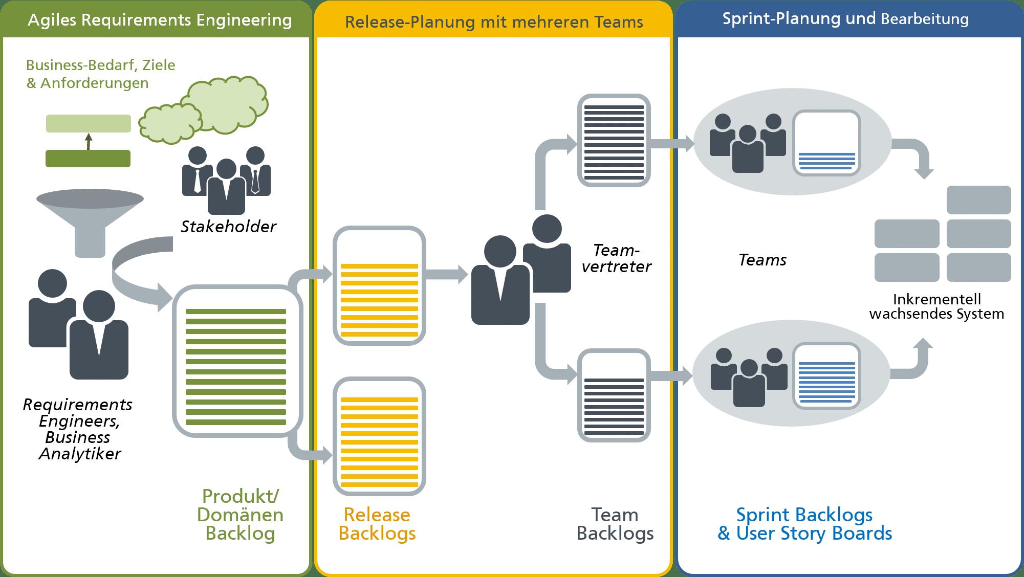 Agile Planung mit mehreren Teams