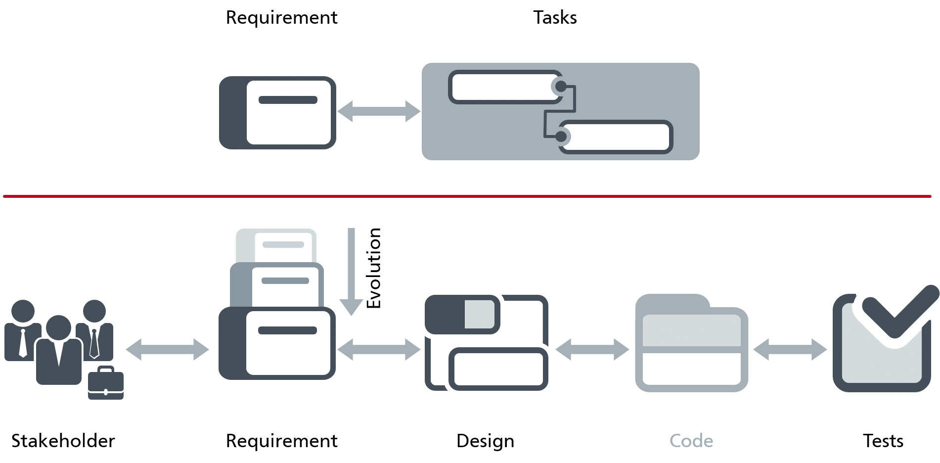 Zwei Wege der Traceability in objectiF RPM