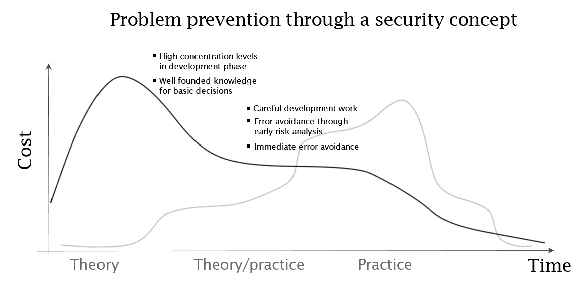Problem prevention with a security concept