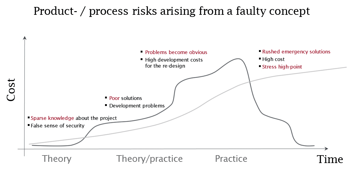 Product risks arising from a faulty concept