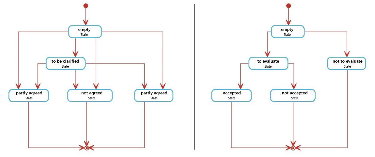 Links sehen Sie Status und Transitionen für Zulieferer, rechts Status und Transisionen für Hersteller