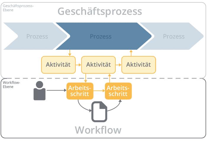 Workflow im Zusammenhang mit einem Geschäftsprozess