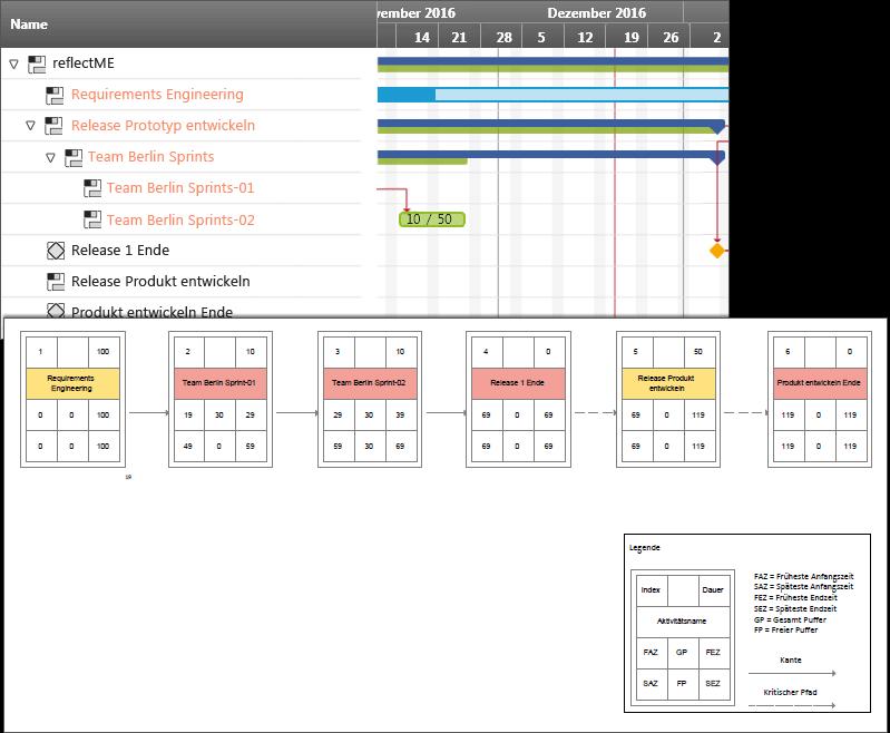 Gantt-Chart mit passendem Netzplan