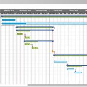 Gantt-Chart mit hybridem Projekt