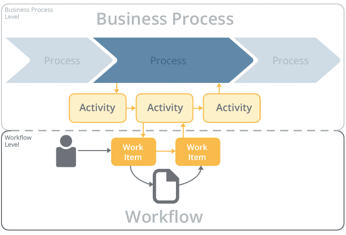 Workflow vs. Business Process