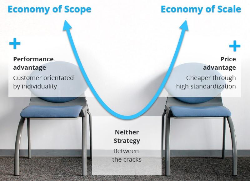 Porter curve