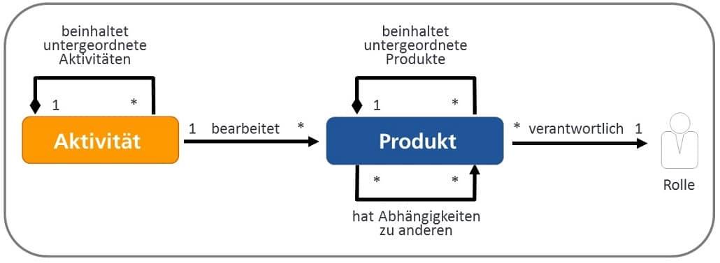 Vorgehensbausteine im V-Modell XT mit allen Bestandteilen, die zur Bearbeitung einer Aufgabe notwendig sind