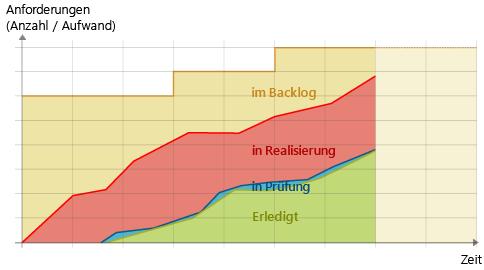 Cumulative Flow Diagram: Annährung der Kurven