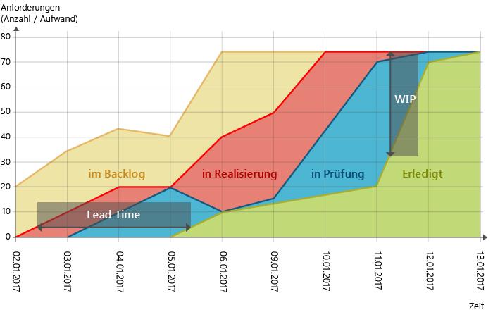Cumulative Flow Diagram: Beispiel mit WIP und Lead Time