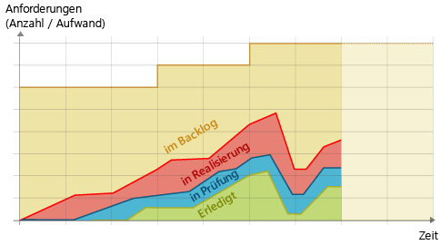 Cumulative Flow Diagram: Fall der Kurven