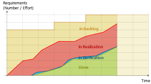 Cumulative Flow Diagram: Getting Close Example