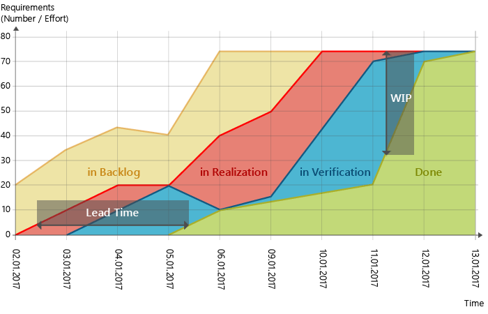 Cumulative Flow Diagram: Overview