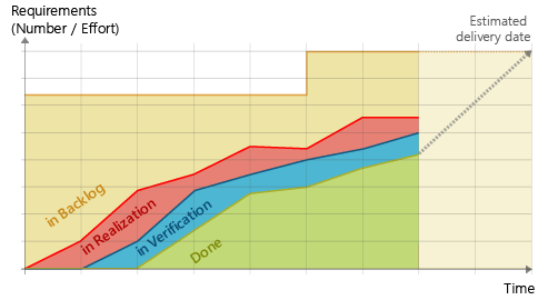 Cumulative Flow Diagram: Prognosis Example