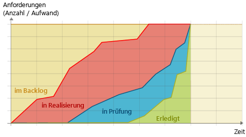 Cumulative Flow Diagram: Steigung der Kurven