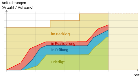 Cumulative Flow Diagram: Verflachung der Kurven