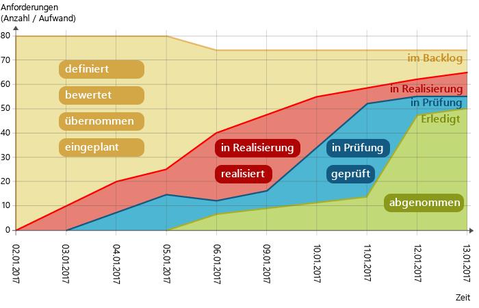 Cumulative Flow Diagram: Zustände der Anforderungen