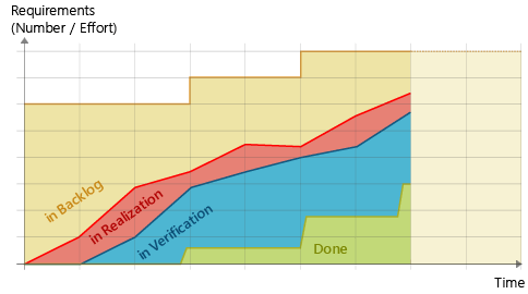 Cumulative Flow Diagram: Steps Example