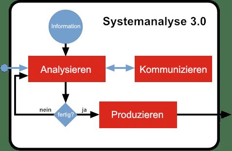 Haupttätigkeiten im IT-Analyse-Prozess