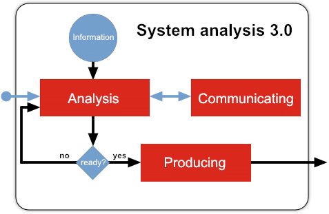 Main activities in an IT-Analysis process