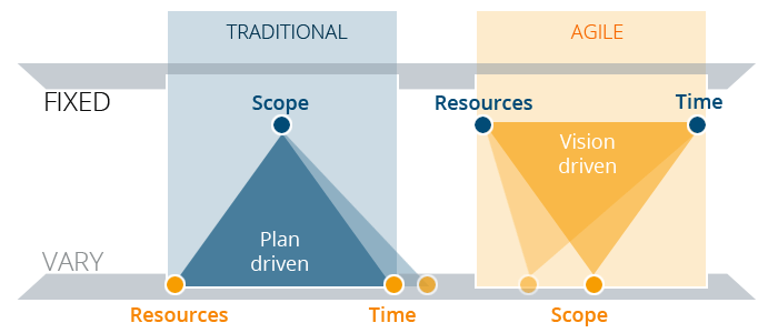 Traditional and agile project management
