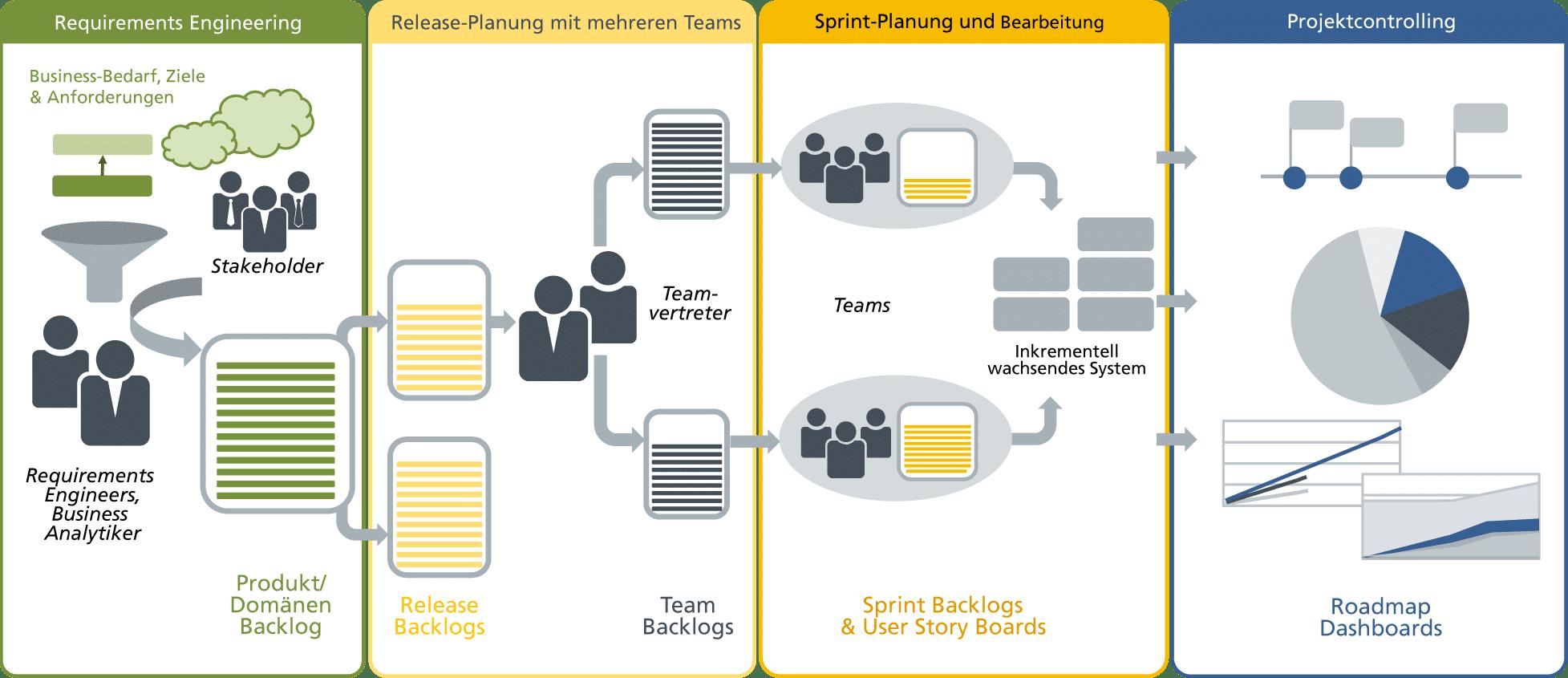ALM Prozess unterstützt durch die ALM Software objectiF RPM