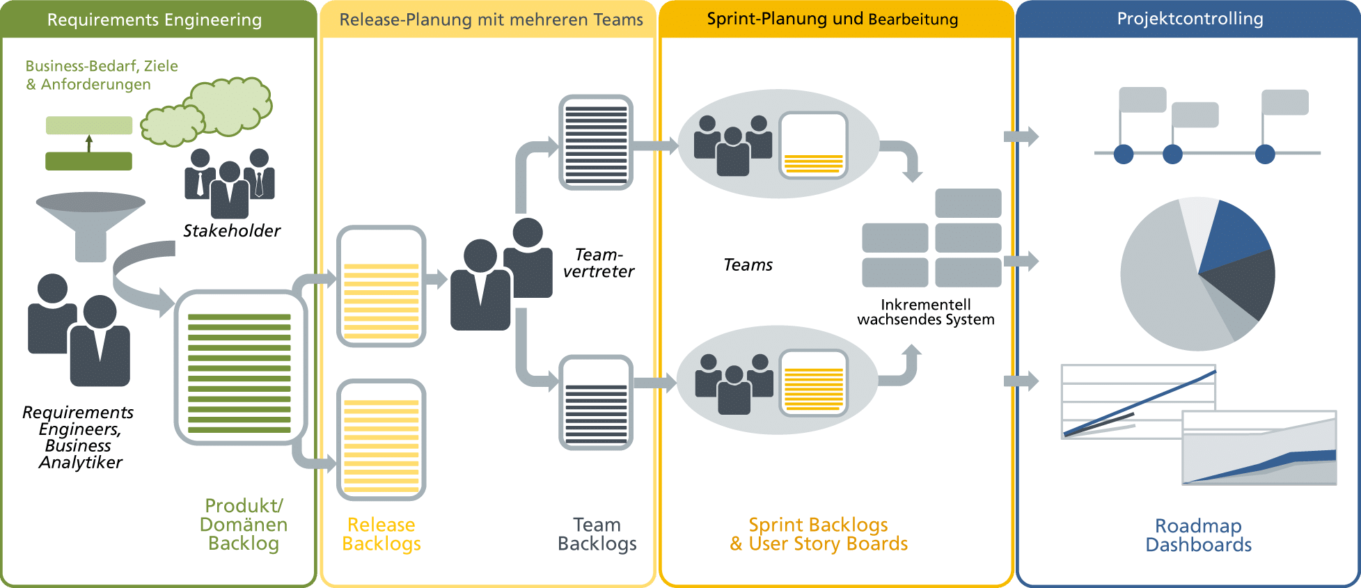 Application Lifecycle Management mit objectiF RPM