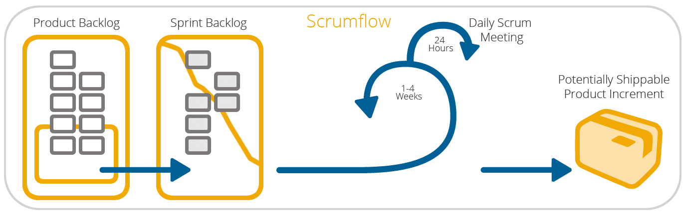 An overview of the Scrum process