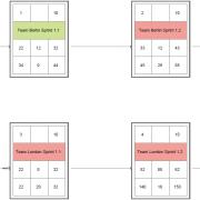 Netzplan im Projektmanagement: Der kritische Pfad ist leicht erkennbar