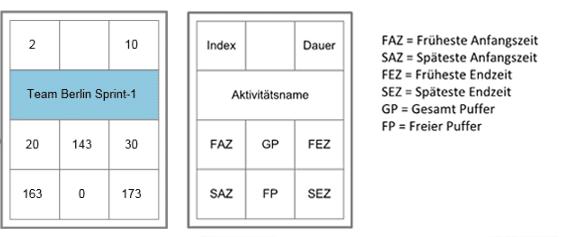 Aktivität eines Netzplans mit Anfangs- und Endzeitpunkten sowie den Puffern