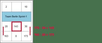Netzplantechnik im Projektmanagement: Den Gesamtpuffer berechnen