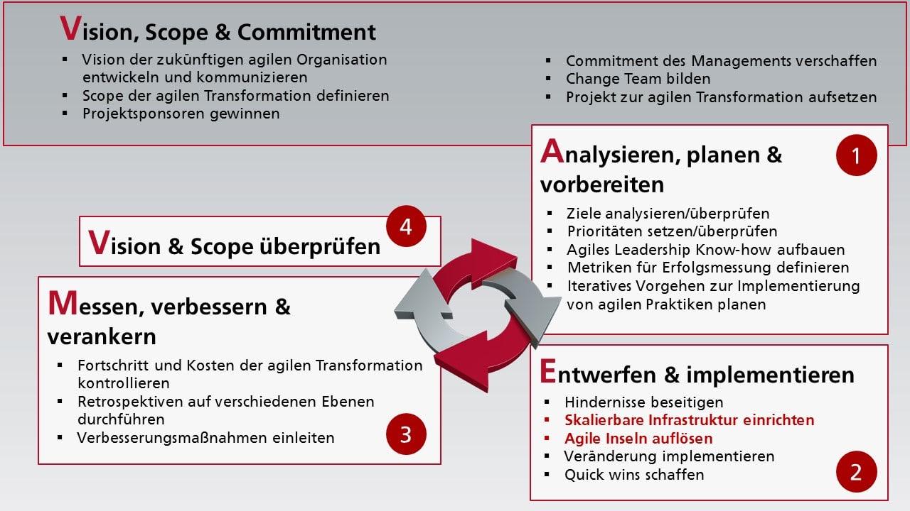 Ein iterativer Change Prozess – zugeschnitten auf die agile Transformation
