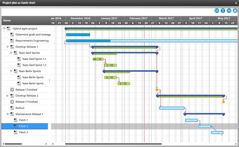 Hybrid Gantt chart