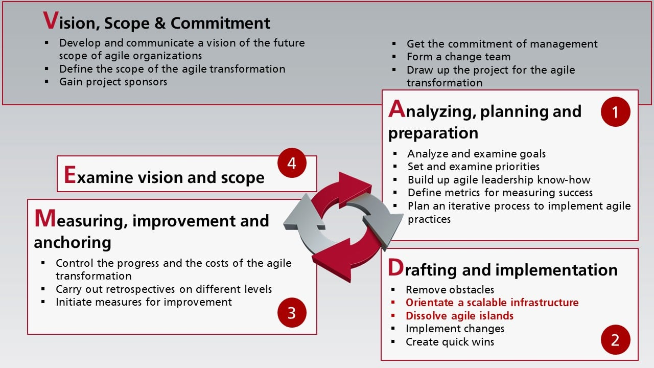 Four step agile transformation