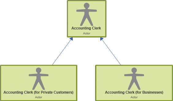 Use Case Diagram: Generalization of Actors