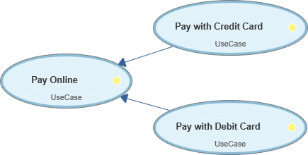 Use Case Diagram: Generalization of Use Cases