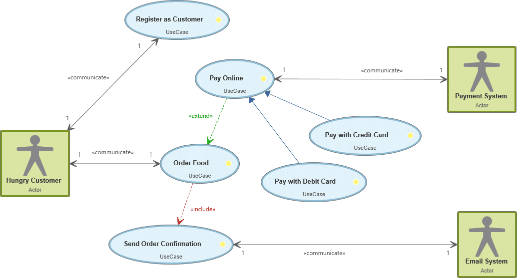 Use Case Diagram with Actors, Use Cases and Relationships