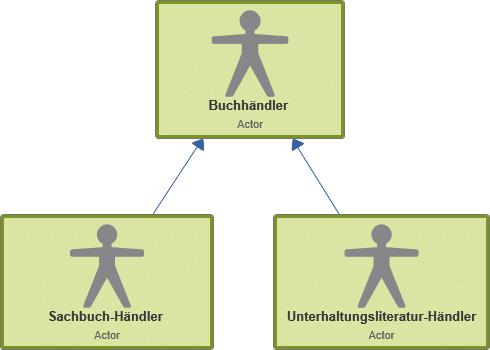 Use Case-Diagramm: Generalisierung von Akteuren