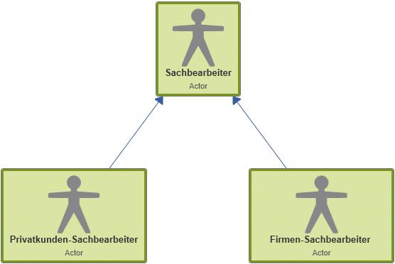 Generalisierungsbeziehung zwischen Akteuren in einem Use Case-Diagramm