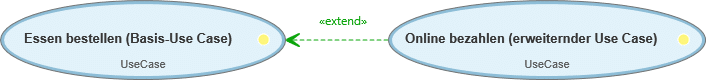 Use Case-Diagramm: Extend-Beziehung