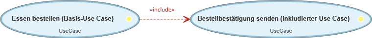 Use Case-Diagramm: include-Beziehung