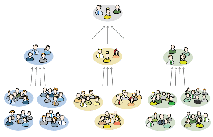 Scrum of Scrums: Projektmanagement mit mehreren Scrum-Teams