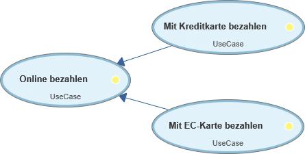 Use Case-Diagramm: Generaliserungsbeziehung zwischen Akteuren