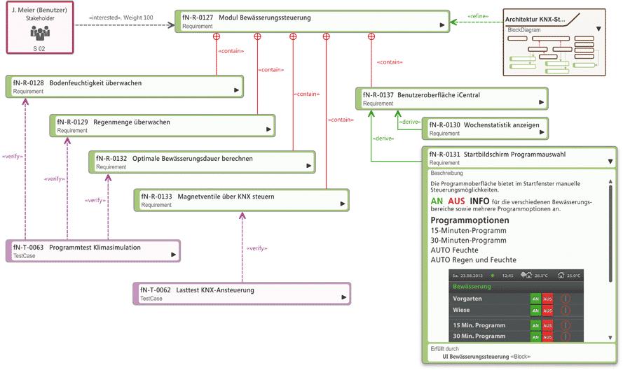 Anforderungsdiagramme in objectiF RM 5.0 - die Visualisierung von Zusammenhängen ist eine große Stärke des Tools