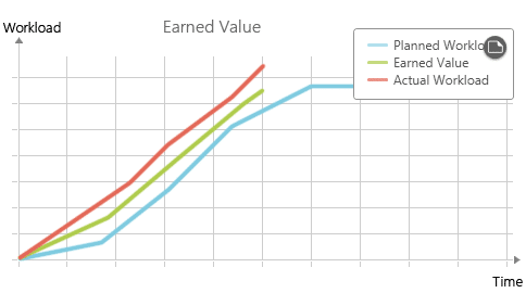 Earned Value Analysis Example