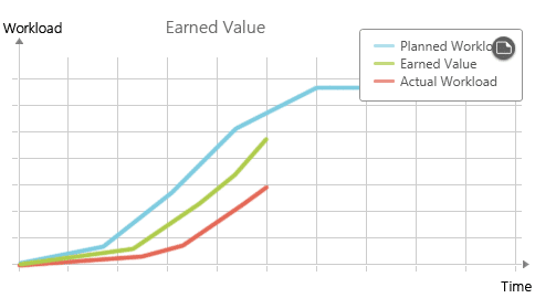 Earned Value Analysis with delay